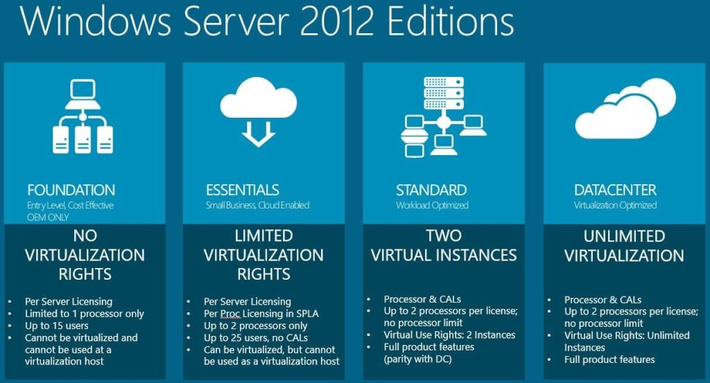windows-server-2012-ISO-2